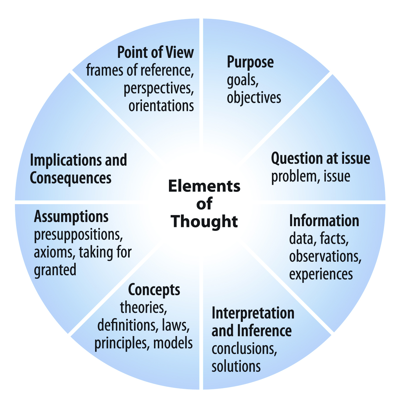 elements of reading essay Want to ace the sat essay learn how to identify and analyze these rhetorical devices and persuasive strategies  after you've finished reading,.